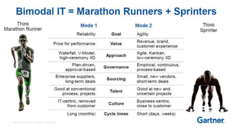 bimodal-it-sprint-gartner