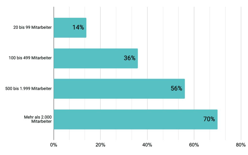 Gibt es in ihrem Unternehmen einen CDO oder Leiter Digitalisierung? - Quelle: Bitkom