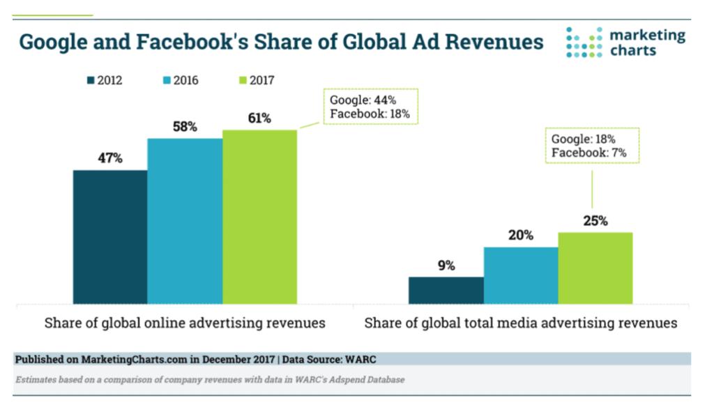 Marktanteil von Google und Facebook an globalen Werbeausgaben.