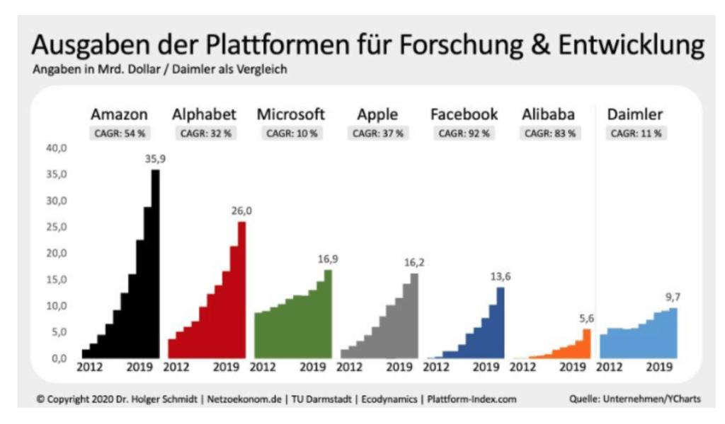 Ausgaben für Forschung und Entwicklung von Amazon, Alphabet (Google), Microsoft, Apple, Facebook, Alibaba und Daimler