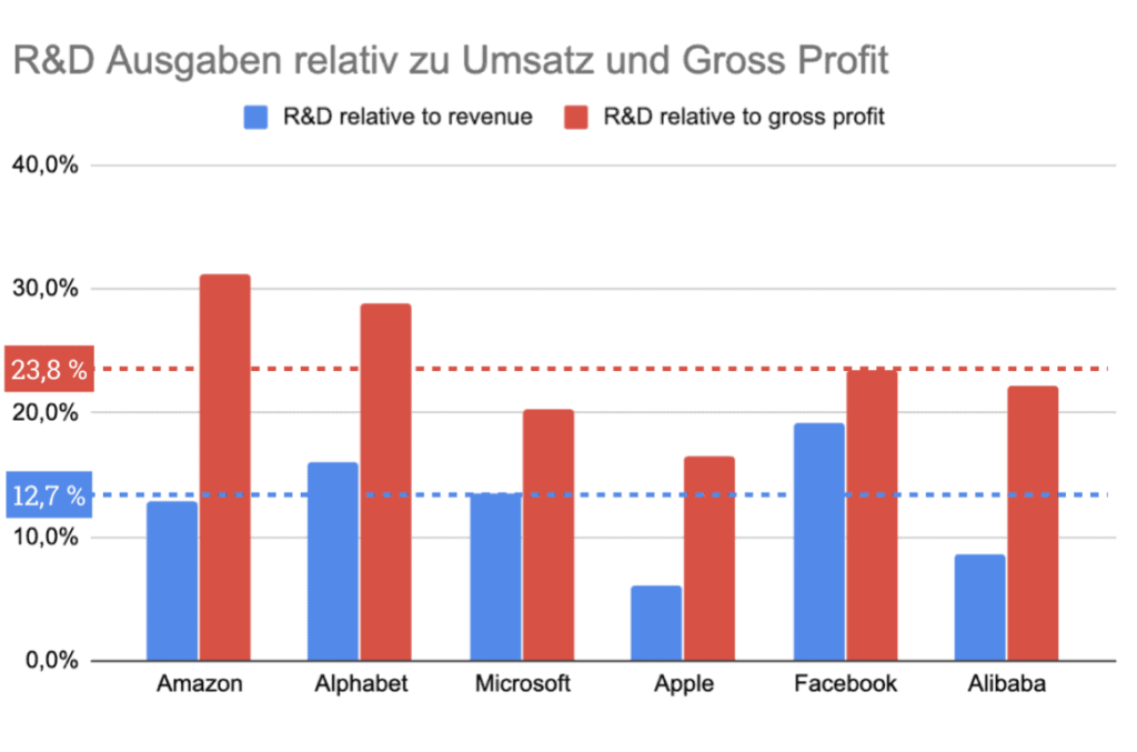 Verhältnis der R&D Ausgaben im Verhältnis zu Umsatz (blau) und Gross Profit (rot)