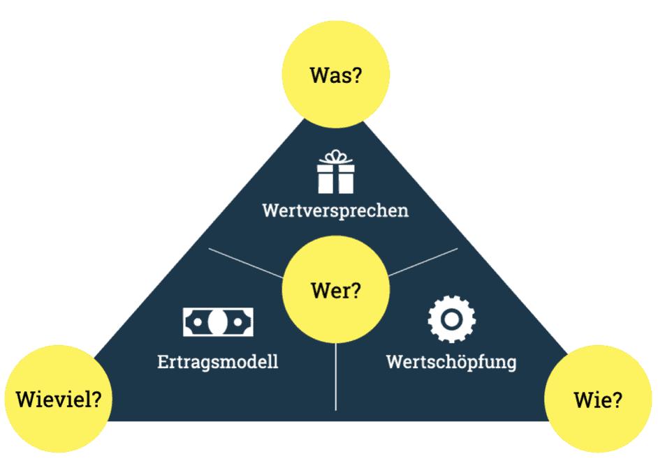 Die vier Dimensionen eines Geschäftsmodells auf Basis des magischen Dreickes.  Business Model, Business Modell, Geschäftsmodellinnovationen