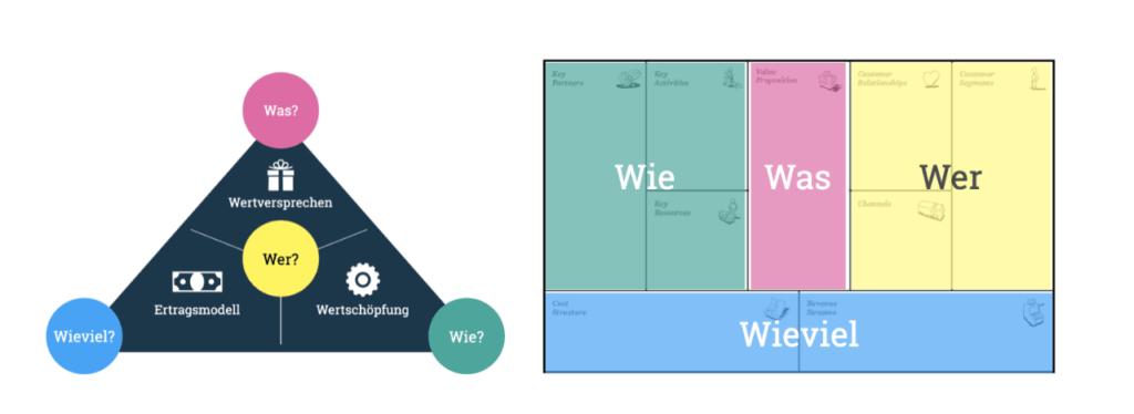 Gegenüberstellung magisches Dreieck und Business Model Canvas zur Analyse von Business Modellen.