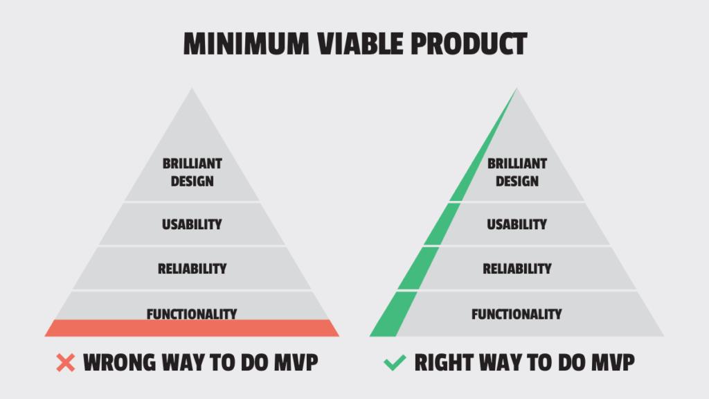 MVP heißt nicht Fokus nur auf Funktionalität, sondern Begeisterung des Users auf allen Ebenen.