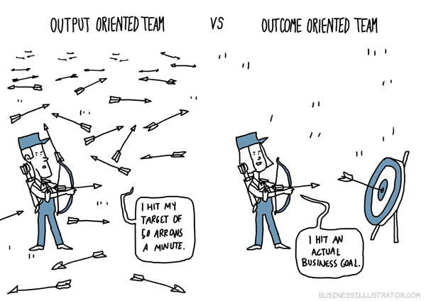 Output vs Outcome