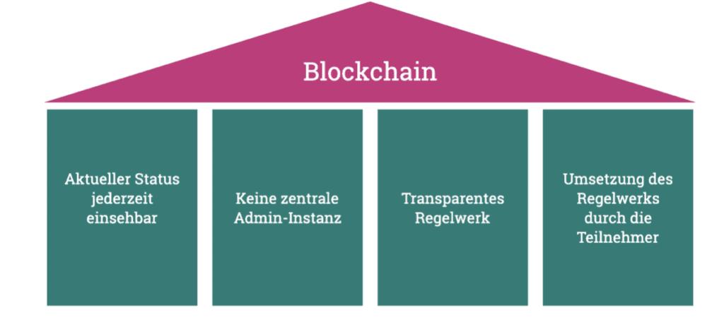 Die vier inhaltlichen Konzepte der Blockchain