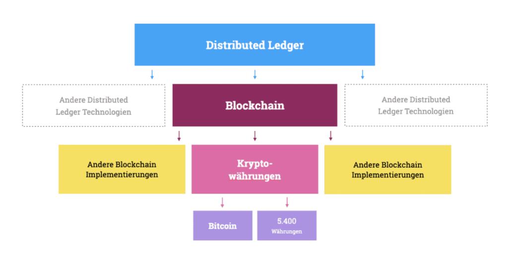 Der Zusammenhang zwischen Distributed Ledger Technologien, der Blockchain, Bitcoin und anderen Blockchain Implementierungen.