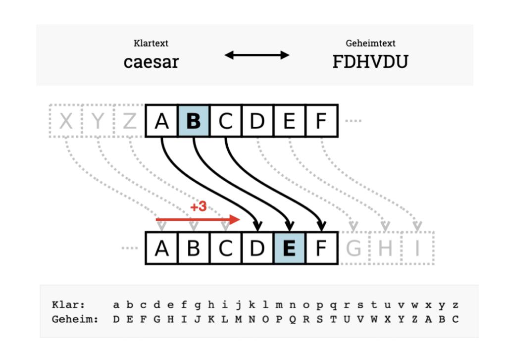 Cäsar Chiffre mit einer Verschiebung von +3 Buchstaben nach rechts. Symmetrische Verschlüsselung