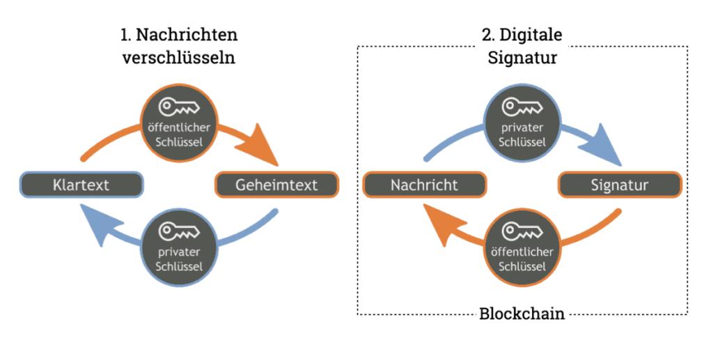 Zwei Anwendungsfälle der asymmetrischen Verschlüsselung. Im Rahmen der Blockchain spielt die digitale Signatur eine zentrale Rolle.