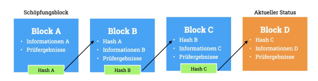 Die Aneinanderreihung von Blöcken als zentrales Konzept der Blockchain.