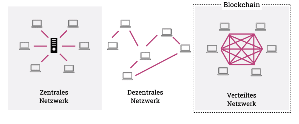Die Blockchain als Peer-to-Peer Netzwerk im Vergleichen zu zentralen und dezentralen System.