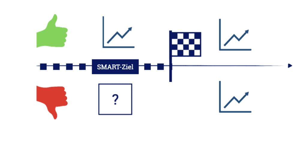 Die Messbarkeit eines SMART-Ziele erfolgt innerhalb der zeitlichen Terminierung, nicht erst danach