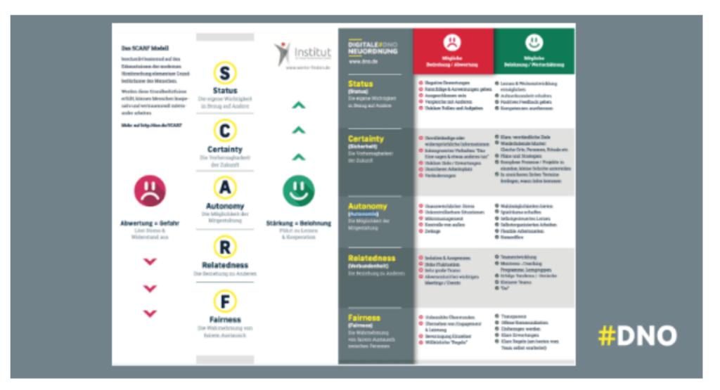 Das SCARF-Modell und entsprechende Verhaltensempfehlungen als praktischer Flyer.