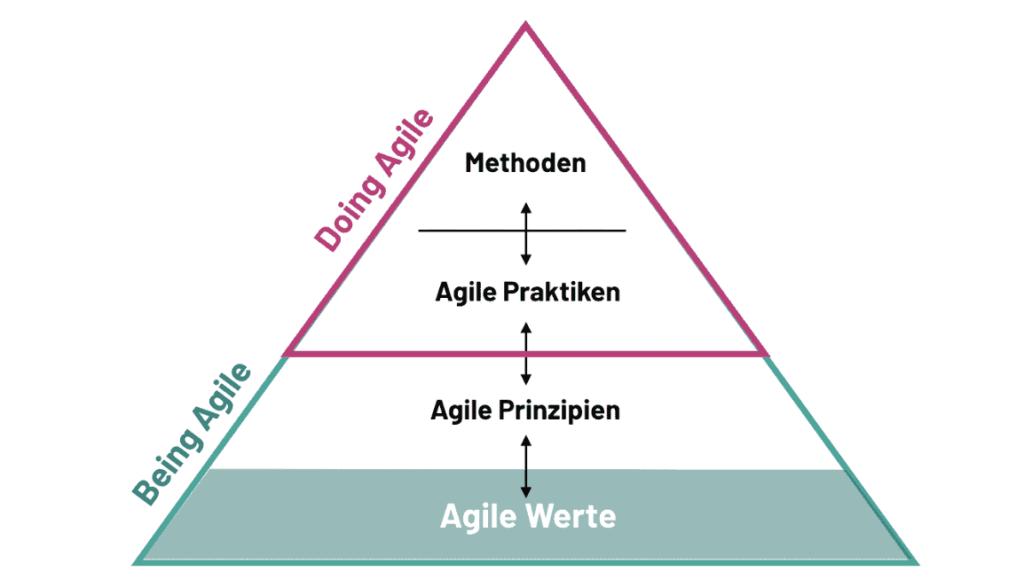 Die agile Pyramide verdeutlicht das Zusammenspiel zwischen agile Werten, Prinzipien, Praktiken und agilen Methoden