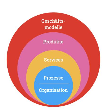 Organisation/ Prozess, Services, Produkte, Geschäftsmodelle