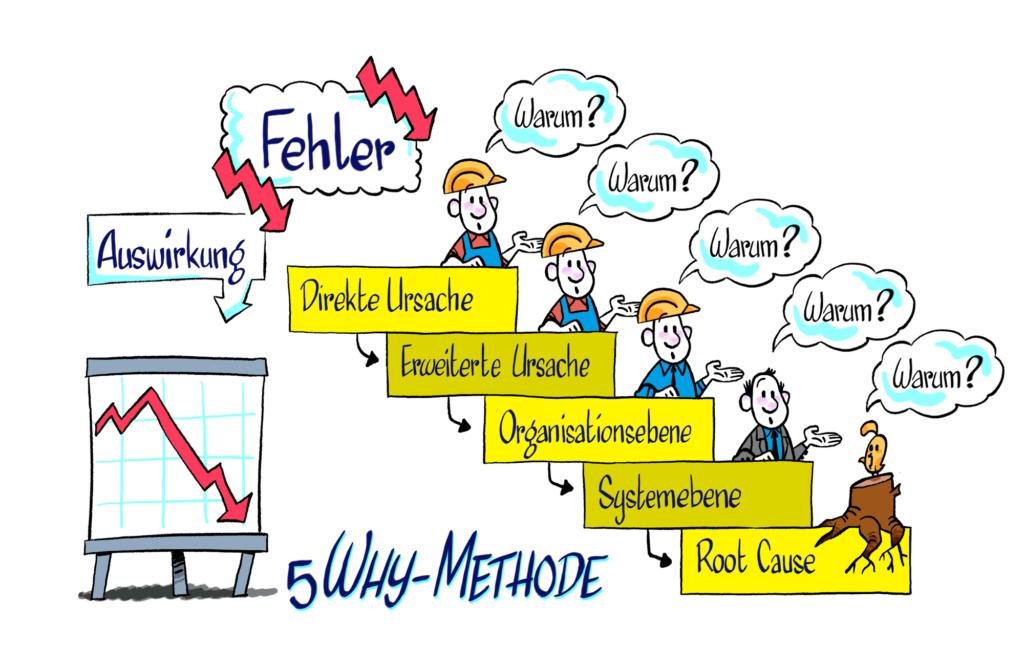 """Mit der 5-Why Methode identifizierst Du durch fünf Warum die Ursache bzw. den """"Root Cause"""" eines Problems."""
