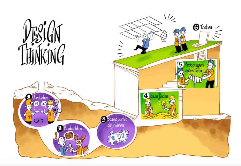 Der Design Thinking Prozess erstreckt sich über sechs Phasen.