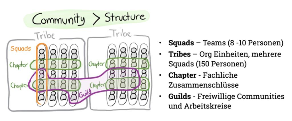 Der Aufbau der Spotify Organisation in Squads, Chapters, Tribes und Guilds.